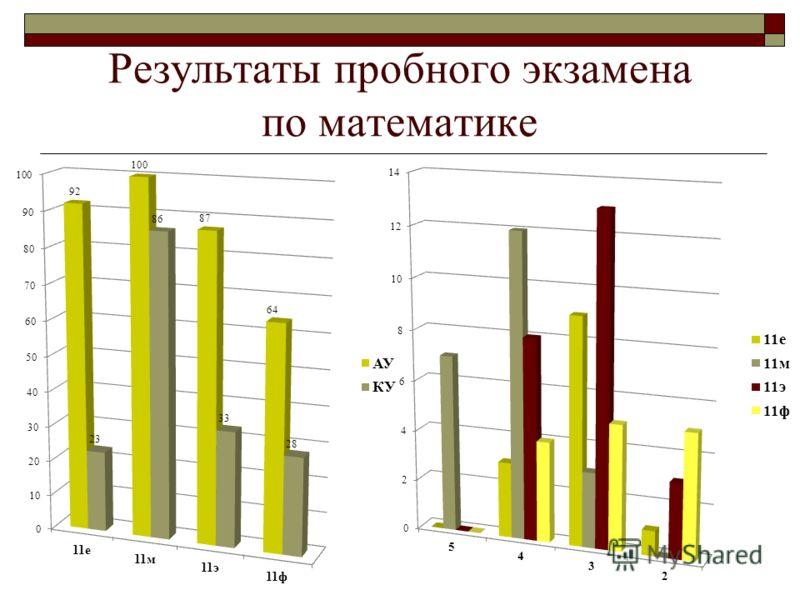 Результаты пробного экзамена по математике