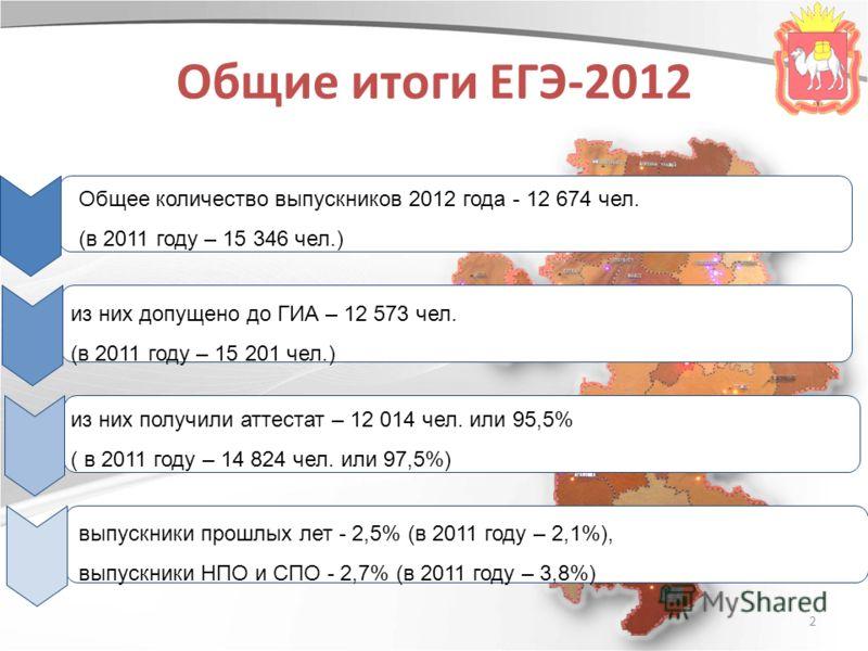 2 Общие итоги ЕГЭ-2012 Общее количество выпускников 2012 года - 12 674 чел. (в 2011 году – 15 346 чел.) из них получили аттестат – 12 014 чел. или 95,5% ( в 2011 году – 14 824 чел. или 97,5%) из них допущено до ГИА – 12 573 чел. (в 2011 году – 15 201