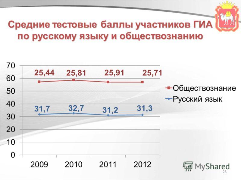23 Средние тестовые баллы участников ГИА по русскому языку и обществознанию