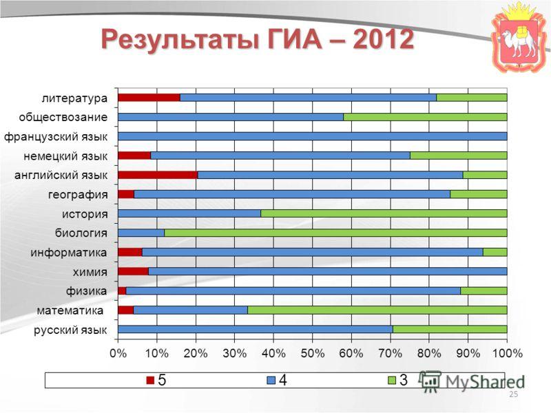 25 Результаты ГИА – 2012