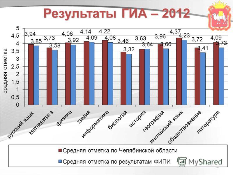 26 Результаты ГИА – 2012
