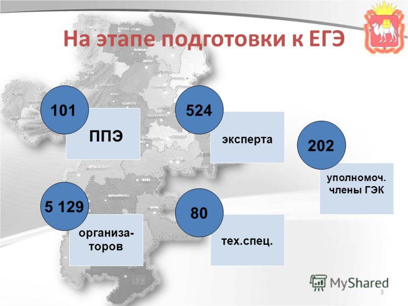 3 На этапе подготовки к ЕГЭ 524 80 202 101 ППЭ 5 129 организа- торов эксперта тех.спец. уполномоч. члены ГЭК