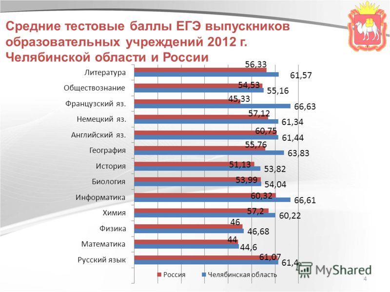 4 Средние тестовые баллы ЕГЭ выпускников образовательных учреждений 2012 г. Челябинской области и России