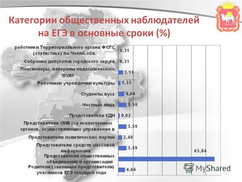 7 Категории общественных наблюдателей на ЕГЭ в основные сроки (%)