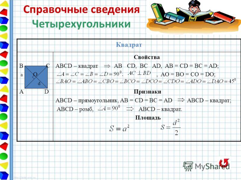 Квадрат В С а О d A D Свойства ABCD – квадрат AB CD, BC AD, AB = CD = BC = AD;, AO = BO = CO = DO; Признаки ABCD – прямоугольник, AB = CD = BC = AD ABCD – квадрат; ABCD – ромб, ABCD – квадрат. Площадь Справочные сведения Четырехугольники
