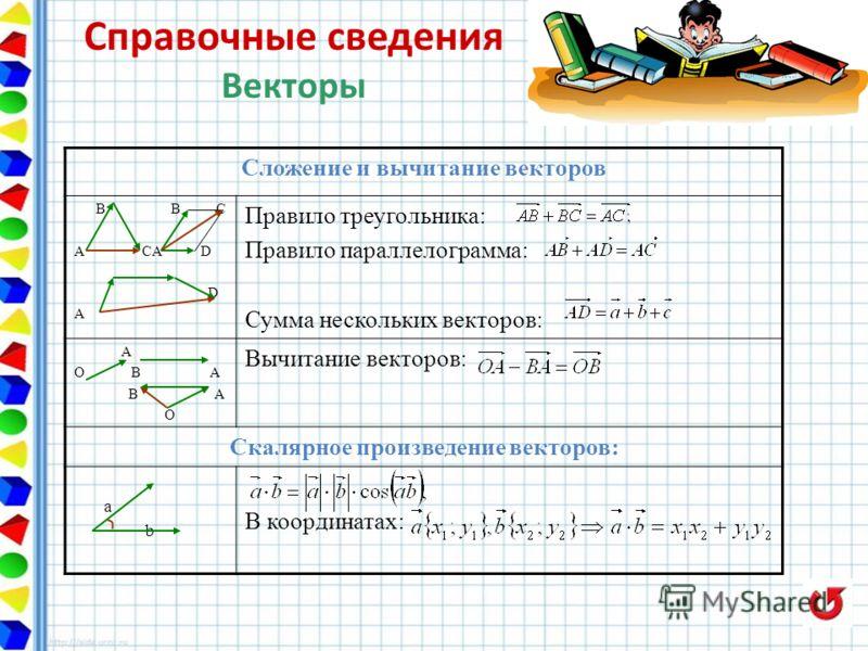 Сложение и вычитание векторов В В С A CA D D A Правило треугольника: Правило параллелограмма: Сумма нескольких векторов: А О В А В А О Вычитание векторов: Скалярное произведение векторов: а b В координатах: Справочные сведения Векторы