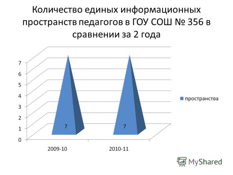 Количество единых информационных пространств педагогов в ГОУ СОШ 356 в сравнении за 2 года