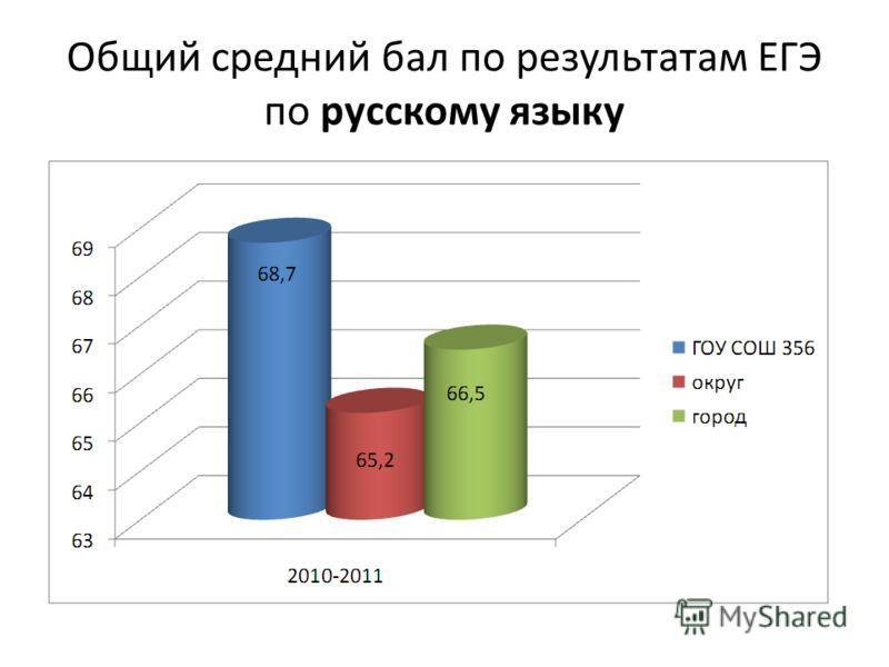 Общий средний бал по результатам ЕГЭ по русскому языку