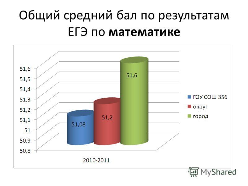 Общий средний бал по результатам ЕГЭ по математике