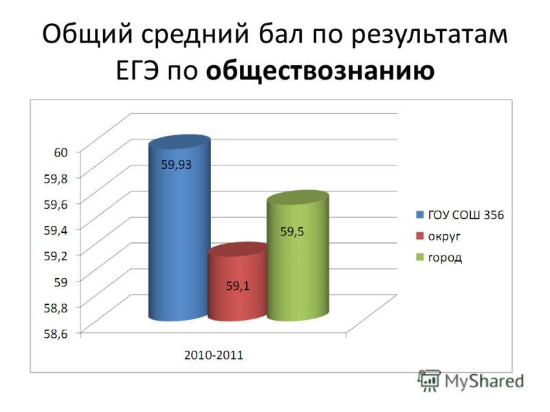 Общий средний бал по результатам ЕГЭ по обществознанию