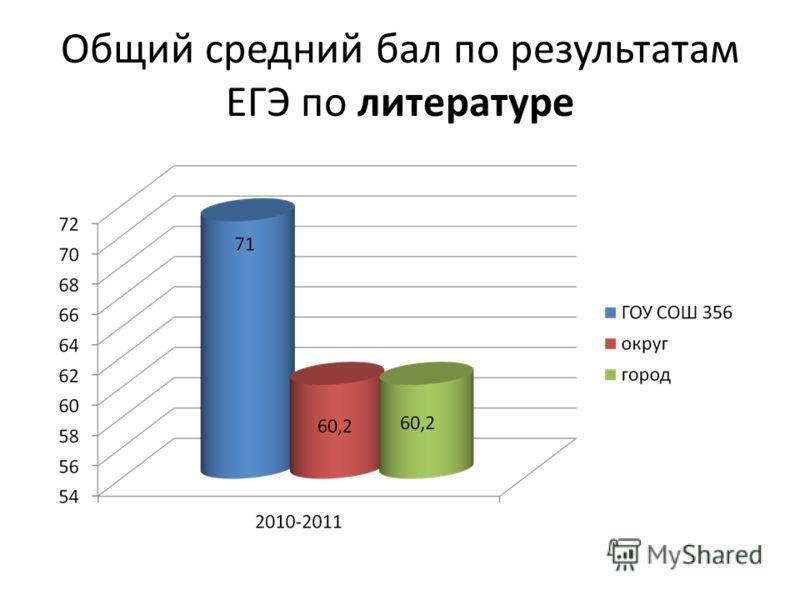 Общий средний бал по результатам ЕГЭ по литературе