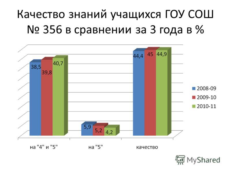Качество знаний учащихся ГОУ СОШ 356 в сравнении за 3 года в %