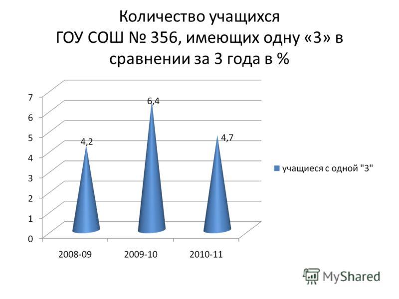 Количество учащихся ГОУ СОШ 356, имеющих одну «3» в сравнении за 3 года в %
