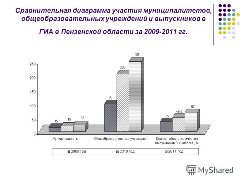Сравнительная диаграмма участия муниципалитетов, общеобразовательных учреждений и выпускников в ГИА в Пензенской области за 2009-2011 гг.