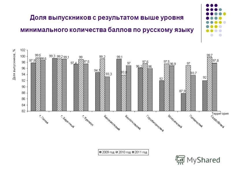 Доля выпускников с результатом выше уровня минимального количества баллов по русскому языку