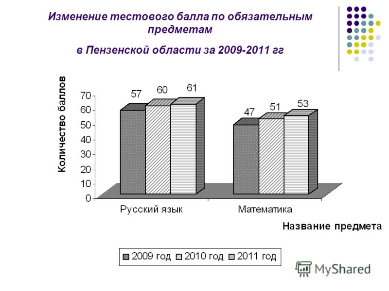 Изменение тестового балла по обязательным предметам в Пензенской области за 2009-2011 гг