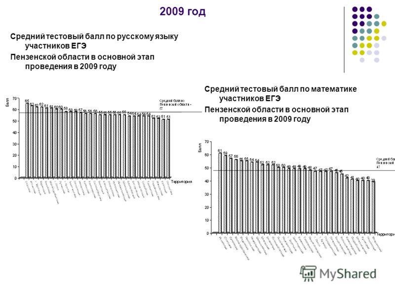 2009 год Средний тестовый балл по русскому языку участников ЕГЭ Пензенской области в основной этап проведения в 2009 году Средний тестовый балл по математике участников ЕГЭ Пензенской области в основной этап проведения в 2009 году