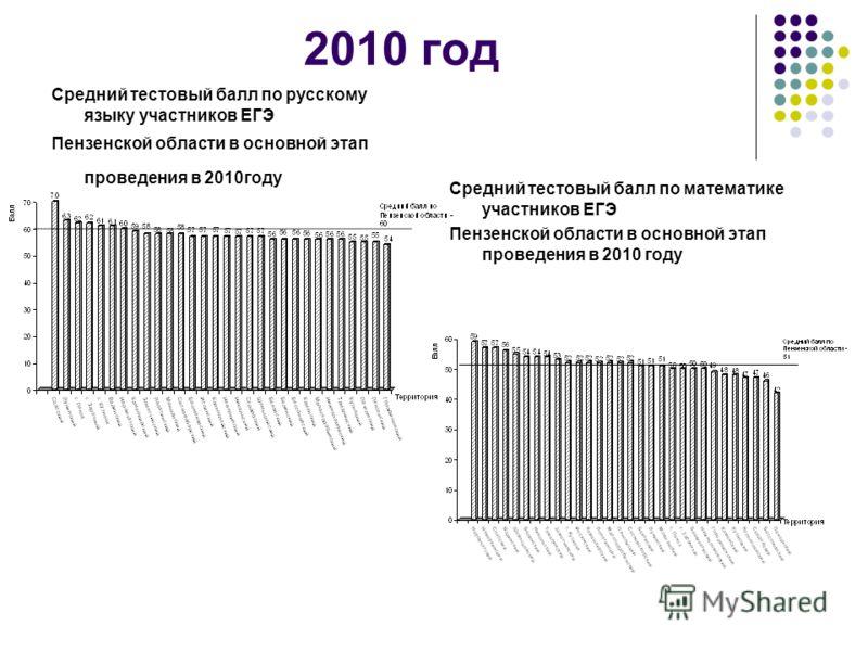 2010 год Средний тестовый балл по русскому языку участников ЕГЭ Пензенской области в основной этап проведения в 2010году Средний тестовый балл по математике участников ЕГЭ Пензенской области в основной этап проведения в 2010 году