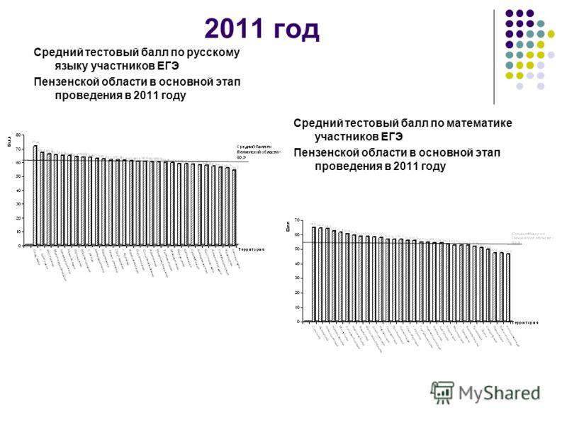 2011 год Средний тестовый балл по русскому языку участников ЕГЭ Пензенской области в основной этап проведения в 2011 году Средний тестовый балл по математике участников ЕГЭ Пензенской области в основной этап проведения в 2011 году