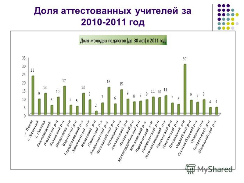 Доля аттестованных учителей за 2010-2011 год