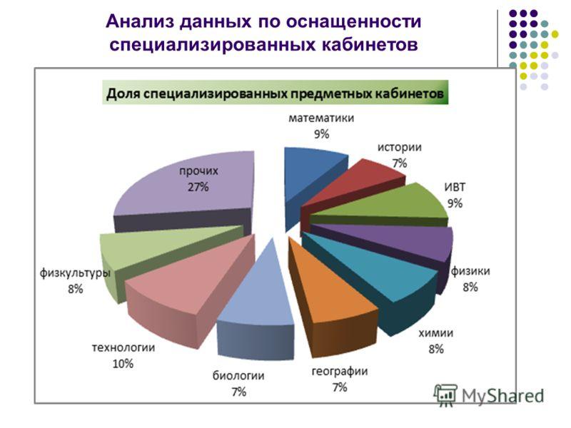 Анализ данных по оснащенности специализированных кабинетов