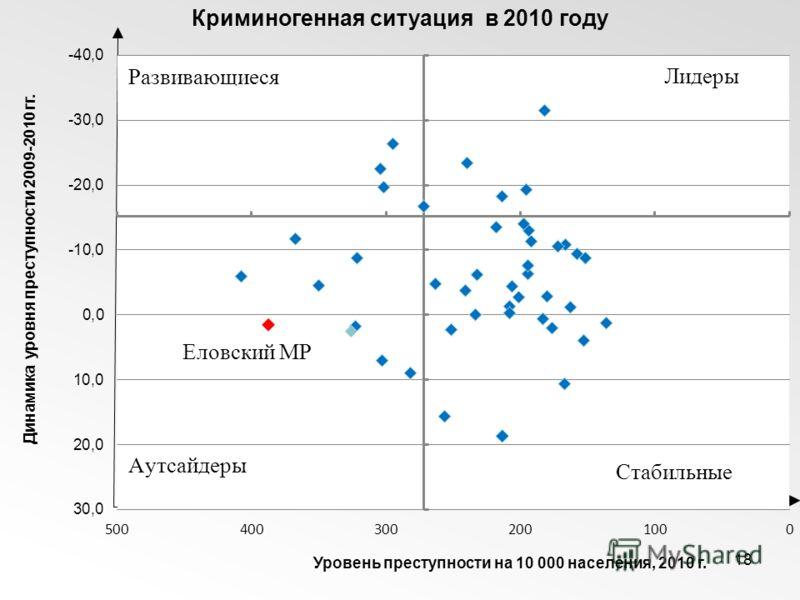 18 Криминогенная ситуация в 2010 году Динамика уровня преступности 2009-2010 гг. Уровень преступности на 10 000 населения, 2010 г.