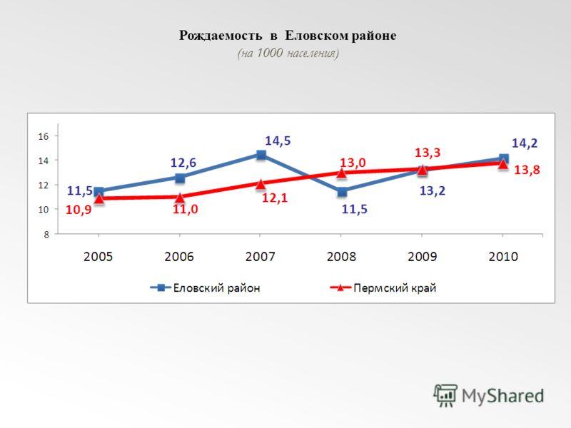 Рождаемость в Еловском районе (на 1000 населения)