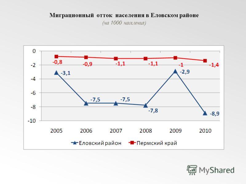 Миграционный отток населения в Еловском районе (на 1000 населения)