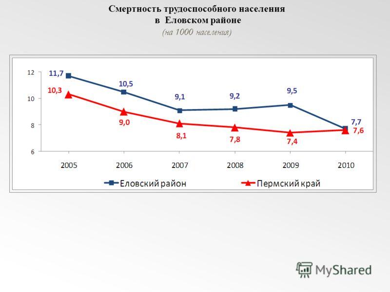 Смертность трудоспособного населения в Еловском районе (на 1000 населения)