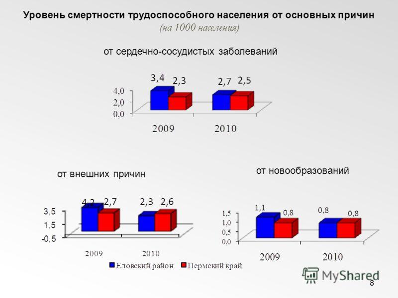 8 Уровень смертности трудоспособного населения от основных причин (на 1000 населения) от внешних причин от сердечно-сосудистых заболеваний от новообразований