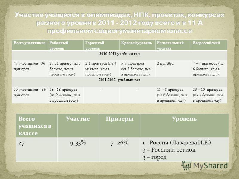 Всего участников Районный уровень Городской уровень Краевой уровень Региональный уровень Всероссийский 2010-2011 учебный год 47 участников - 36 призеров 27-21 призер (на 5 больше, чем в прошлом году) 2-1 призеров (на 4 меньше, чем в прошлом году) 5-5