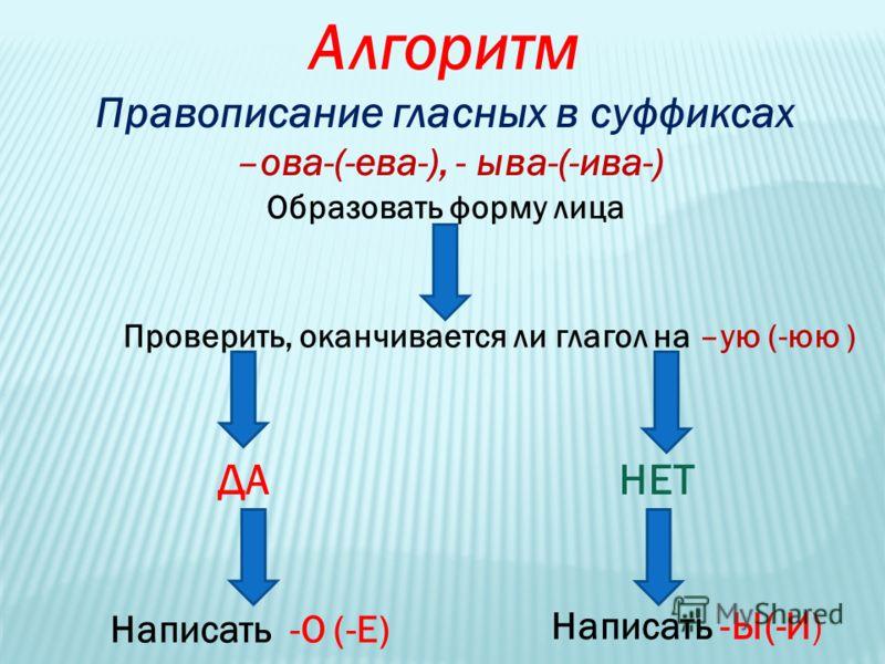 Алгоритм Правописание гласных в суффиксах –ова-(-ева-), - ыва-(-ива-) Образовать форму лица Проверить, оканчивается ли глагол на –ую (-юю ) ДАНЕТ Написать -О (-Е) Написать -Ы(-И)