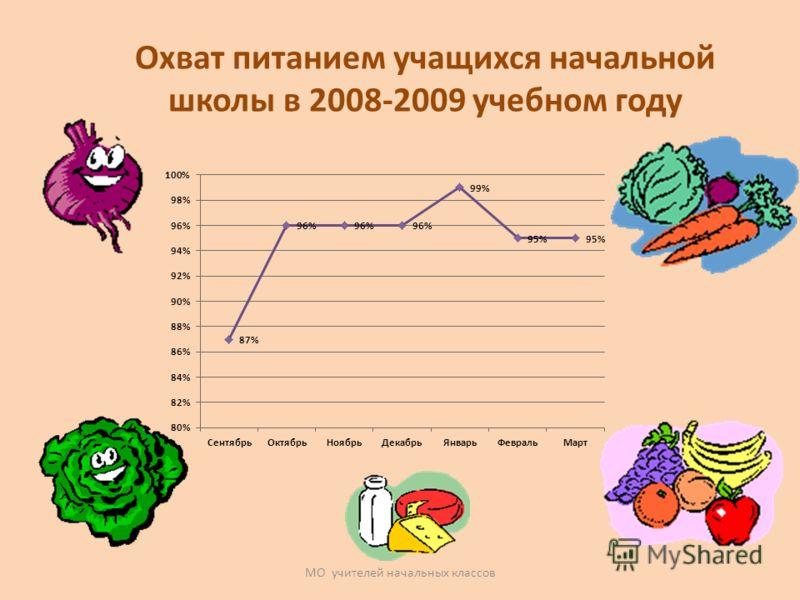 МО учителей начальных классов Охват питанием учащихся начальной школы в 2008-2009 учебном году