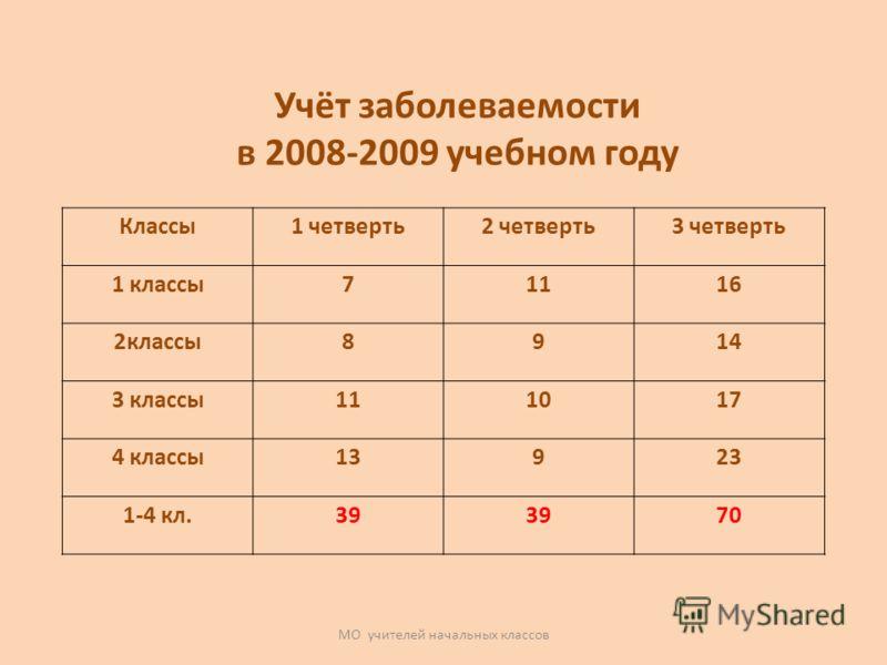 МО учителей начальных классов Классы1 четверть2 четверть3 четверть 1 классы71116 2классы8914 3 классы111017 4 классы13923 1-4 кл.39 70 Учёт заболеваемости в 2008-2009 учебном году