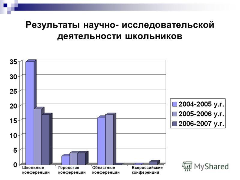 Результаты научно- исследовательской деятельности школьников Школьные конференции Городские конференции Областные конференции Всероссийские конференции