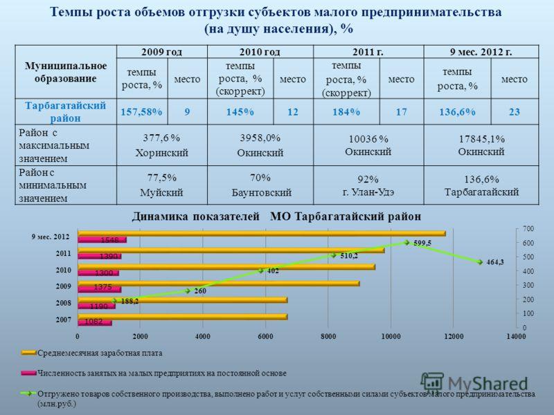 10 Темпы роста объемов отгрузки субъектов малого предпринимательства (на душу населения), % Муниципальное образование 2009 год2010 год2011 г.9 мес. 20