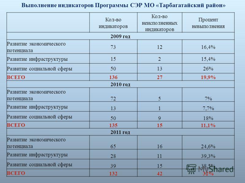 Кол-во индикаторов Кол-во неисполненных индикаторов Процент невыполнения 2009 год Развитие экономического потенциала 731216,4% Развитие инфраструктуры