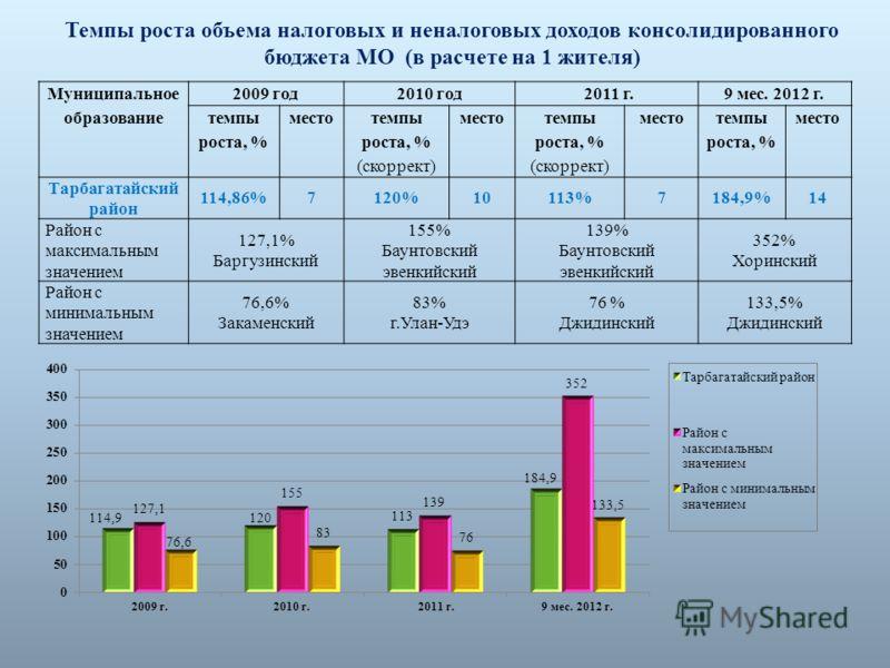 8 Темпы роста объема налоговых и неналоговых доходов консолидированного бюджета МО (в расчете на 1 жителя) Муниципальное образование 2009 год2010 год
