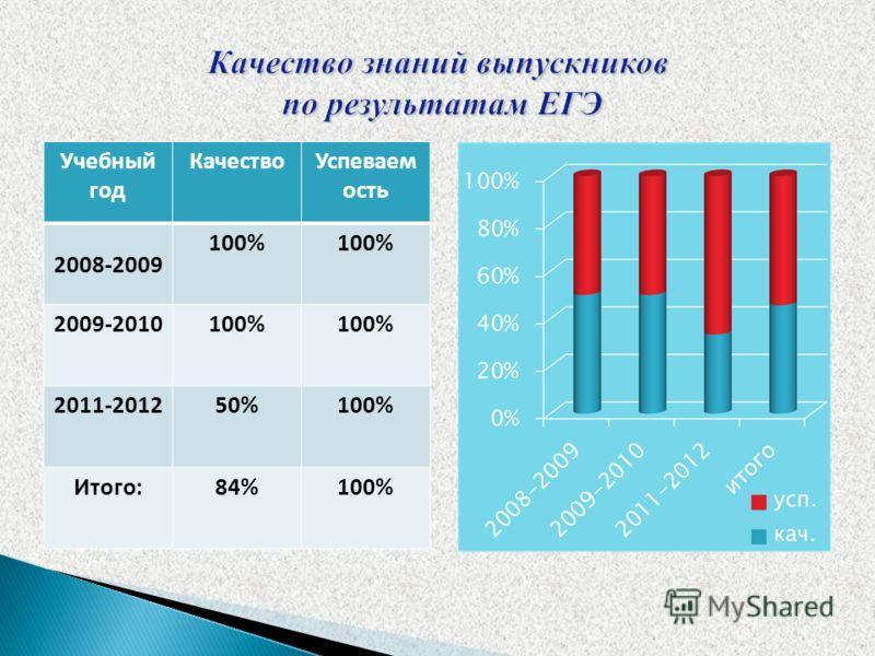 Учебный год КачествоУспеваем ость 2008-2009 100% 2009-2010100% 2011-201250%100% Итого:84%100%