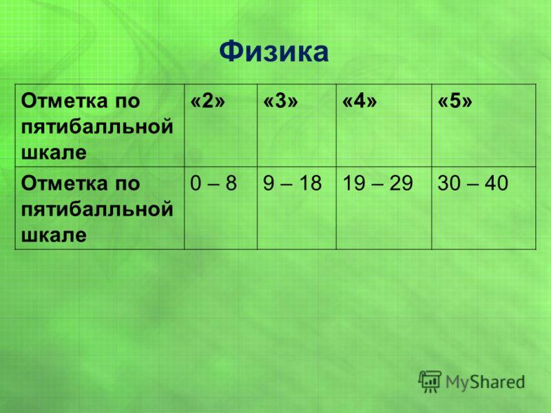 Отметка по пятибалльной шкале «2»«3»«4»«5» Отметка по пятибалльной шкале 0 – 89 – 1819 – 2930 – 40 Физика