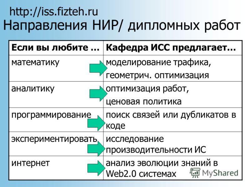 http://iss.fizteh.ru Направления НИР/ дипломных работ Если вы любите …Кафедра ИСС предлагает… математикумоделирование трафика, геометрич. оптимизация аналитикуоптимизация работ, ценовая политика программированиепоиск связей или дубликатов в коде эксп