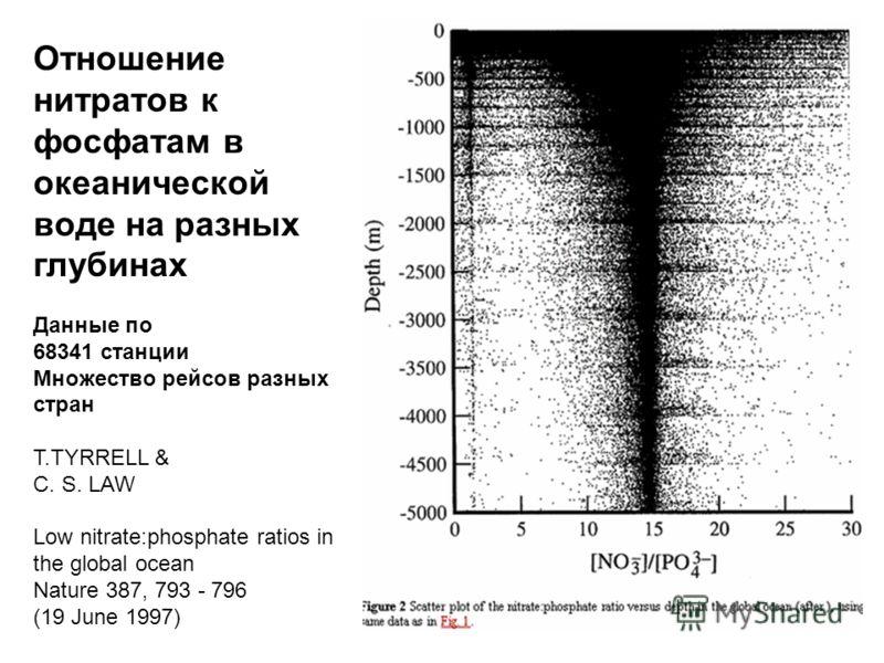 Отношение нитратов к фосфатам в океанической воде на разных глубинах Данные по 68341 станции Множество рейсов разных стран T.TYRRELL & C. S. LAW Low nitrate:phosphate ratios in the global ocean Nature 387, 793 - 796 (19 June 1997)
