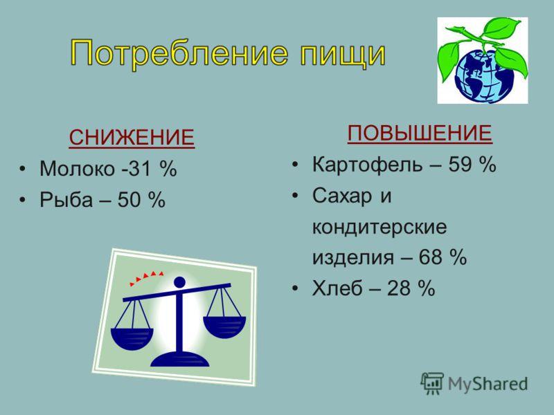 СНИЖЕНИЕ Молоко -31 % Рыба – 50 % ПОВЫШЕНИЕ Картофель – 59 % Сахар и кондитерские изделия – 68 % Хлеб – 28 %
