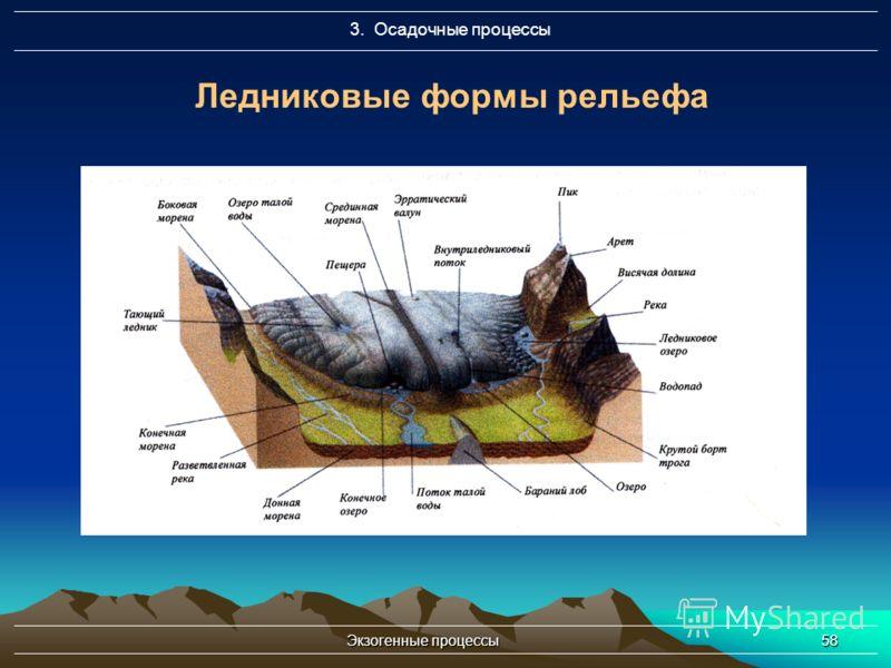 Экзогенные процессы58 3. Осадочные процессы Ледниковые формы рельефа
