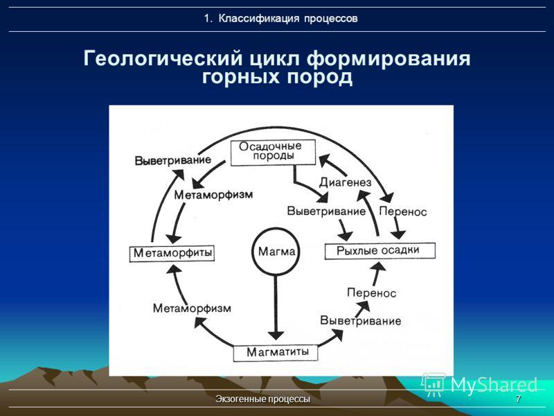 Экзогенные процессы7 Геологический цикл формирования горных пород 1. Классификация процессов