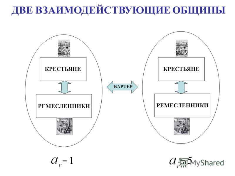 ДВЕ ВЗАИМОДЕЙСТВУЮЩИЕ ОБЩИНЫ КРЕСТЬЯНЕ РЕМЕСЛЕННИКИ КРЕСТЬЯНЕ РЕМЕСЛЕННИКИ БАРТЕР = 1 = 5
