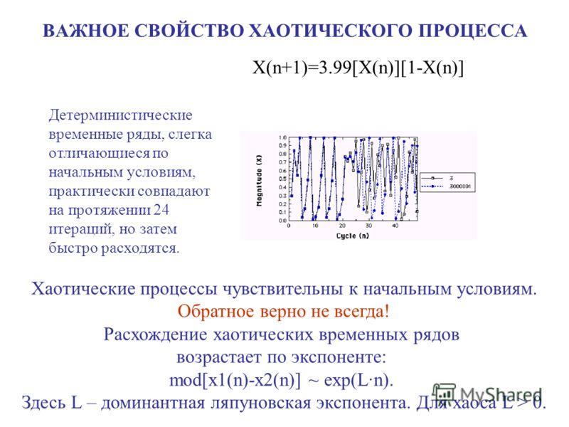 ВАЖНОЕ СВОЙСТВО ХАОТИЧЕСКОГО ПРОЦЕССА Х(n+1)=3.99[X(n)][1-X(n)] Детерминистические временные ряды, слегка отличающиеся по начальным условиям, практически совпадают на протяжении 24 итераций, но затем быстро расходятся. Хаотические процессы чувствител