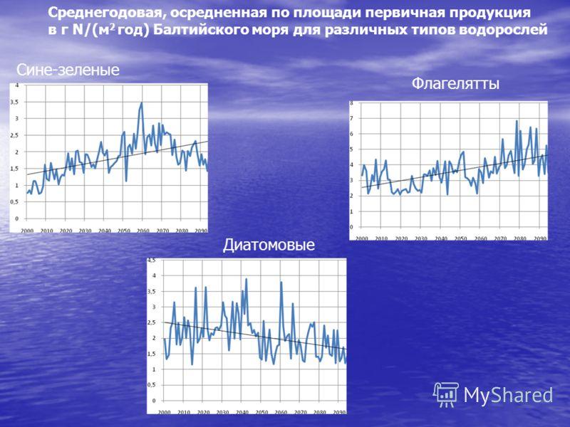 Диатомовые Флагелятты Сине-зеленые Среднегодовая, осредненная по площади первичная продукция в г N/(м 2 год) Балтийского моря для различных типов водорослей