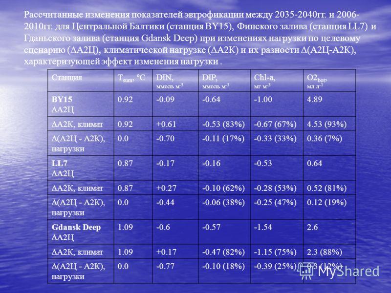 Рассчитанные изменения показателей эвтрофикации между 2035-2040гг. и 2006- 2010гг. для Центральной Балтики (станция BY15), Финского залива (станция LL7) и Гданьского залива (станция Gdansk Deep) при изменениях нагрузки по целевому сценарию (А2Ц), кли