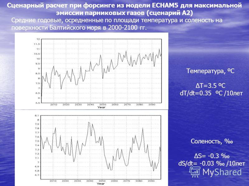 Средние годовые, осредненные по площади температура и соленость на поверхности Балтийского моря в 2000-2100 гг. Температура, ºC T=3.5 ºC dT/dt=0.35 ºC /10лет Соленость, S= -0.3 dS/dt= -0.03 /10лет Сценарный расчет при форсинге из модели ECHAM5 для ма